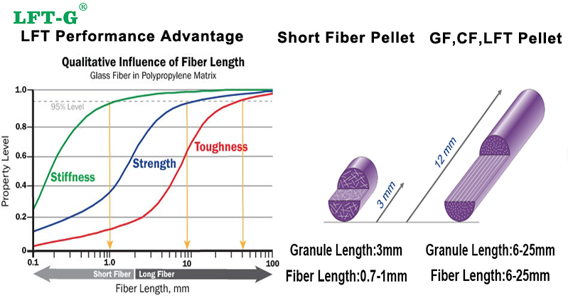 long fiber pellets advantage Xiamen City lft factory