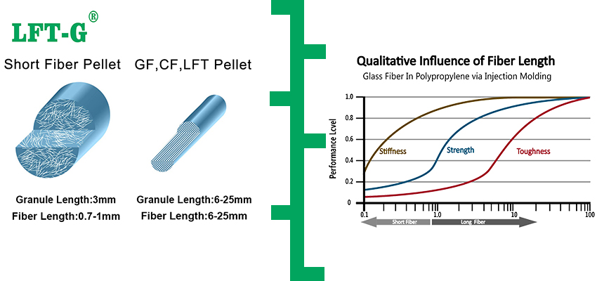 PA6 material polyamide 6 LCF pellets use for auto part
